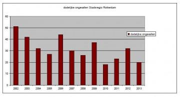 Nieuwe postale dienst Stichting PostRetour: dé digitale oplossing voor foutief geadresseerde zendingen