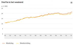 CBS: Minder overlijdens in weekenden
