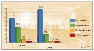 Aantal uitvaartondernemingen blijft stijgen (PDF)