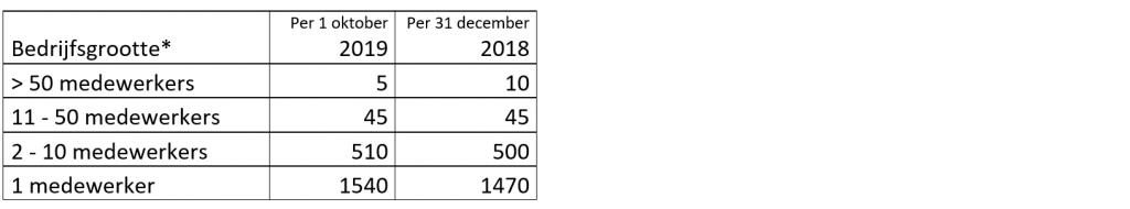 Definitief akkoord cao Uitvaartbranche 2020-2022